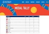 Спортивная делегация Вьетнама завоевала 27 золотых медалей на SEA Games 30