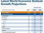 МВФ: Вьетнам - 4-я по величине экономика Юго-Восточной Азии