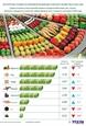 Стоимость экспорта ключевой сельскохозяйственной продукции в 2020 году