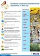 Основные социально-экономические показатели на 2021 год