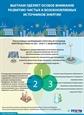 Вьетнам уделяет особое внимание развитию чистых и возобновляемых источников энергии