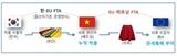 이제 베트남 제조 EU 수출 한국산 직물은 베트남산