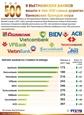 9 вьетнамских банков вошли в топ-500 самых дорогих банковских брендов мира