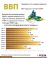 Рост ВВП в первом квартале 2021 года