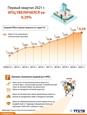 ИПЦ в первом квартале этого года достиг самого низкого роста за последние 20 лет.