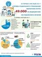 За первые 6 месяцев 2021 года служба социального страхования выплатила почти 49 млрд. донгов на медицинские обследования и лечение