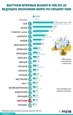 Вьетнам впервые вошел в число 20 ведущих экономик мира по объему прямых иностранных инвестиций
