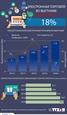 Выручка от электронной торговли во Вьетнаме выросла на 18%