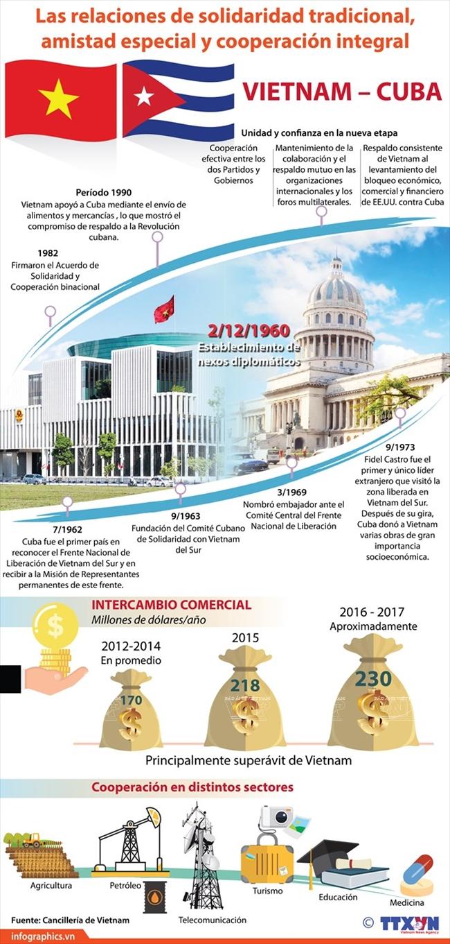 Vietnam Cuba Relaciones De Solidaridad Tradicional Amistad Especial Y Cooperacion Integral Revista Vietnam